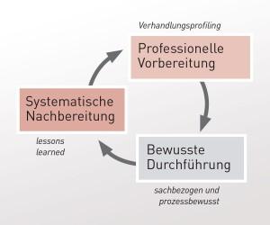 Verhandlungsperformancecircle