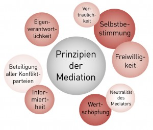 mediationPrinzipien